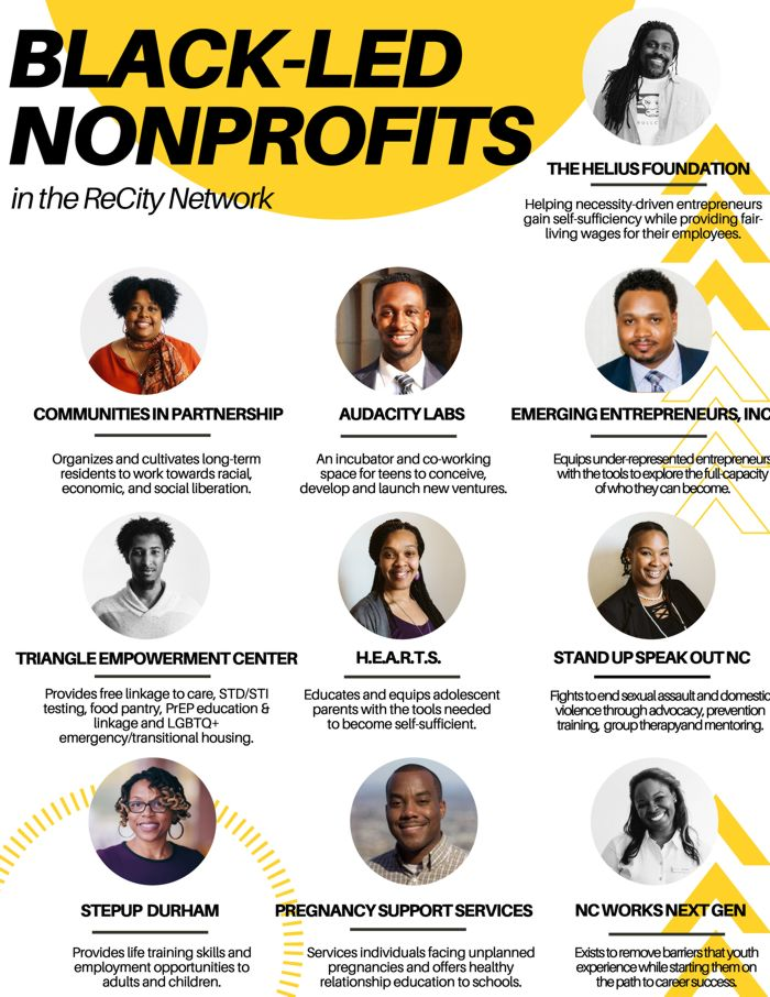 Black Led Nonprofits ReCity 2020